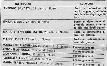 Gli imputati al maxi-processo di Cagliari, in cui è accertata l'incursione brigatista sull'Isola