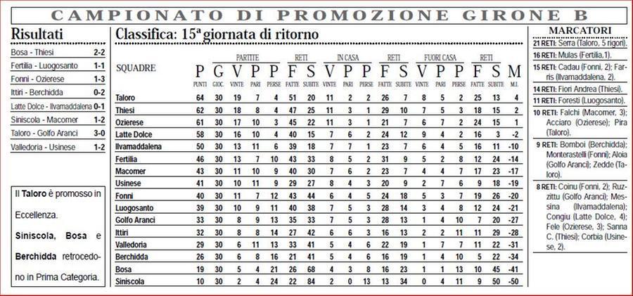 La classifica del campionato di Promozione, girone B