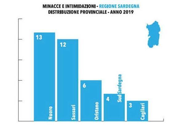 Amministratori sotto tiro, Sardegna al sesto posto per minacce e intimidazioni